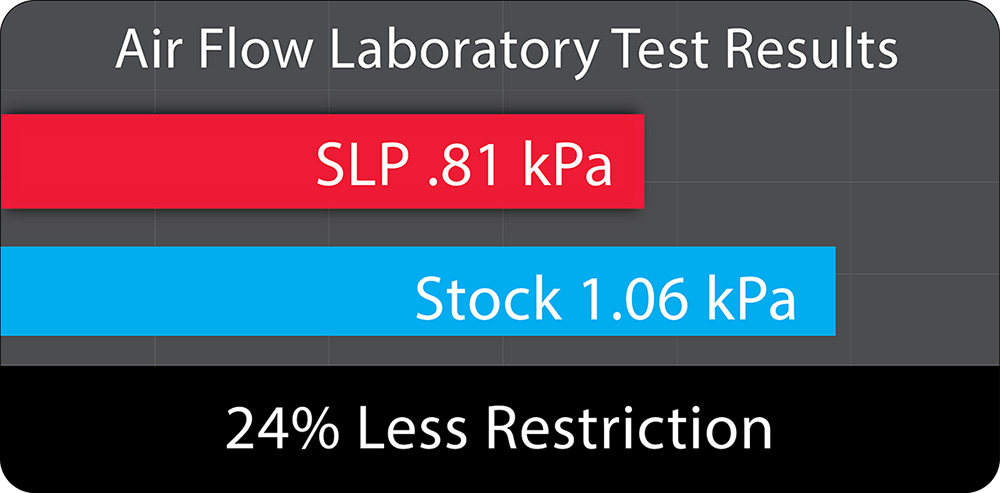 SLP Performance Pack Level 1 (2014-2016 GM 1500 Trucks w/ 5.3L D.I. V8 and 6.2L D.I. V8) Image #